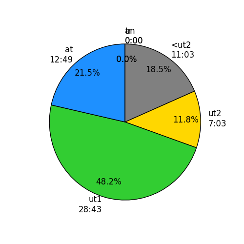 http://rowsandall.com/static/plots/20160716-192104-2016-07-16-0614o20160716-192208.png