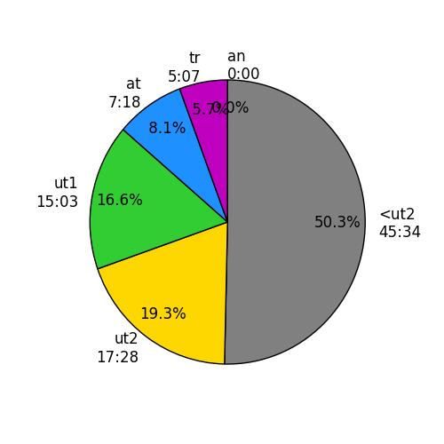 http://rowsandall.com/static/plots/20160723-190958-2016-07-23-0641o20160723-191058.png